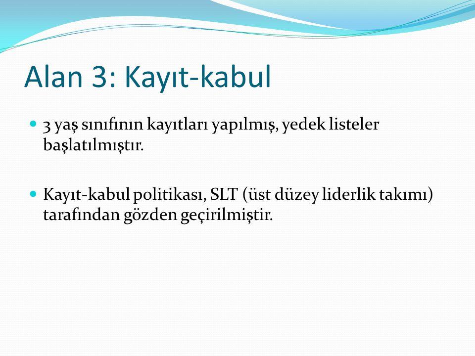 Alan 3: Kayıt-kabul 3 yaş sınıfının kayıtları yapılmış, yedek listeler başlatılmıştır. Kayıt-kabul politikası, SLT (üst düzey liderlik takımı) tarafın
