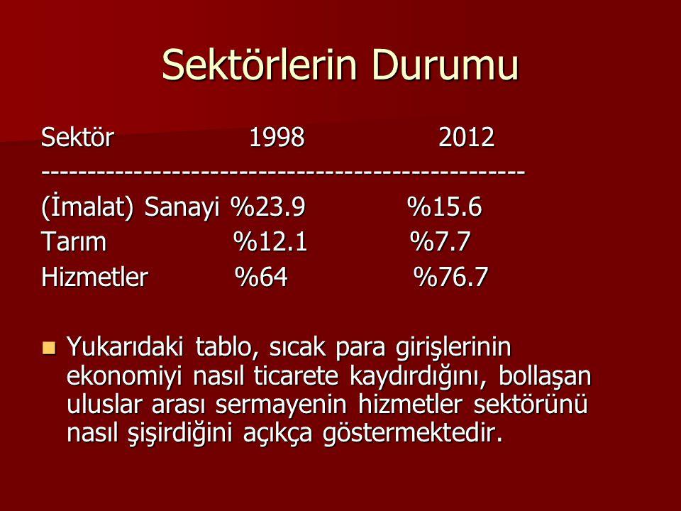 Sektörlerin Durumu Sektör 1998 2012 --------------------------------------------------- (İmalat) Sanayi %23.9 %15.6 Tarım %12.1 %7.7 Hizmetler %64 %76.7 Yukarıdaki tablo, sıcak para girişlerinin ekonomiyi nasıl ticarete kaydırdığını, bollaşan uluslar arası sermayenin hizmetler sektörünü nasıl şişirdiğini açıkça göstermektedir.