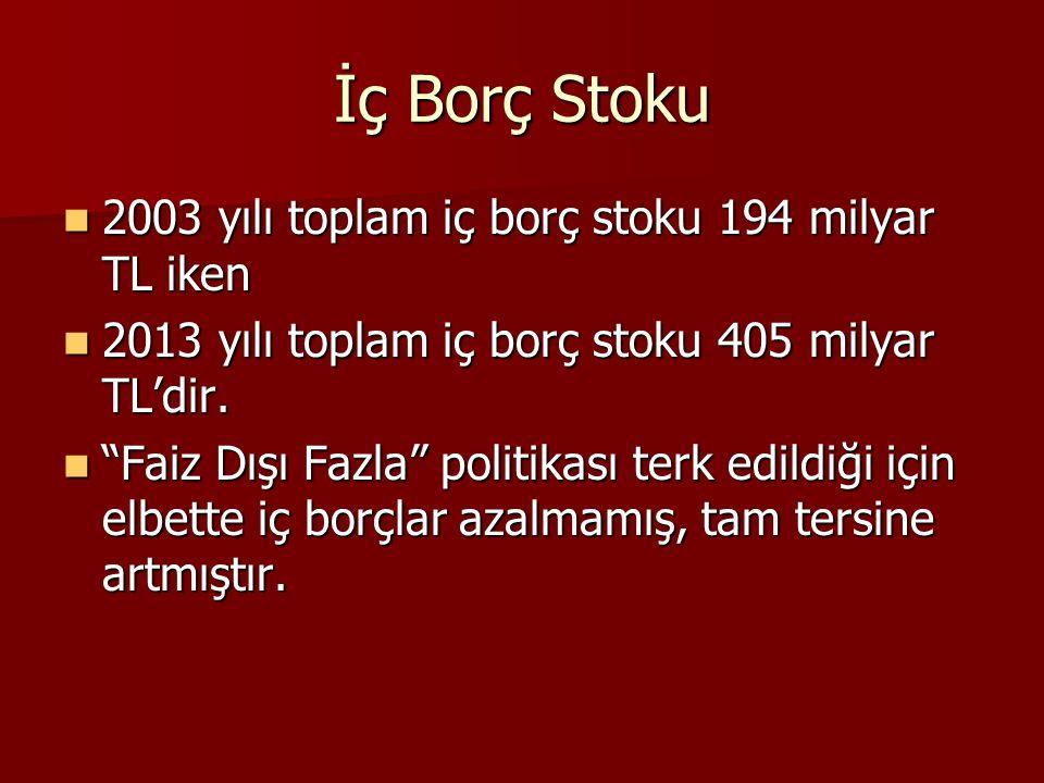 İç Borç Stoku 2003 yılı toplam iç borç stoku 194 milyar TL iken 2003 yılı toplam iç borç stoku 194 milyar TL iken 2013 yılı toplam iç borç stoku 405 milyar TL'dir.
