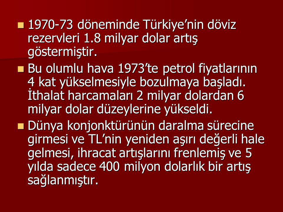 1970-73 döneminde Türkiye'nin döviz rezervleri 1.8 milyar dolar artış göstermiştir. 1970-73 döneminde Türkiye'nin döviz rezervleri 1.8 milyar dolar ar