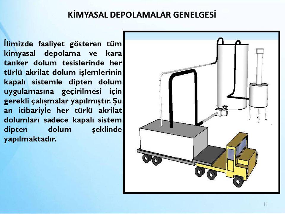 KİMYASAL DEPOLAMALAR GENELGESİ 11 İ limizde faaliyet gösteren tüm kimyasal depolama ve kara tanker dolum tesislerinde her türlü akrilat dolum işlemler