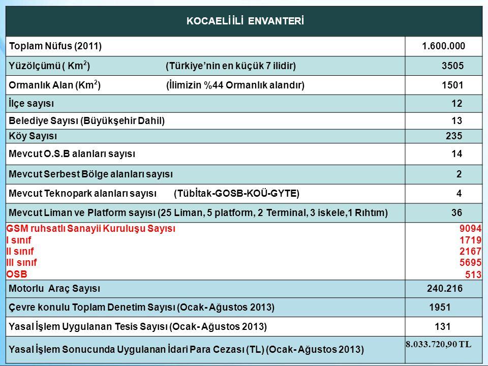 KOCAELİ İLİ ENVANTERİ Toplam Nüfus (2011)1.600.000 Yüzölçümü ( Km 2 ) (Türkiye'nin en küçük 7 ilidir) 3505 Ormanlık Alan (Km 2 ) (İlimizin %44 Ormanlı