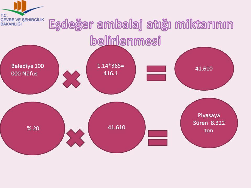 Belediye 100 000 Nüfus 1.14*365= 416.1 41.610 % 20 41.610 Piyasaya Süren 8.322 ton