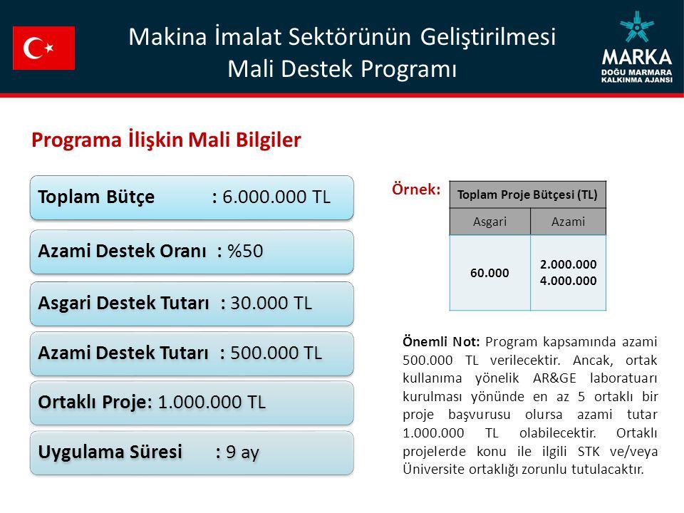 Toplam Bütçe : 6.000.000 TLAzami Destek Oranı : %50Asgari Destek Tutarı : 30.000 TLAzami Destek Tutarı : 500.000 TLOrtaklı Proje: 1.000.000 TLUygulama Süresi : 9 ay Toplam Proje Bütçesi (TL) AsgariAzami 60.000 2.000.000 4.000.000 Programa İlişkin Mali Bilgiler Örnek: Makina İmalat Sektörünün Geliştirilmesi Mali Destek Programı Önemli Not: Program kapsamında azami 500.000 TL verilecektir.