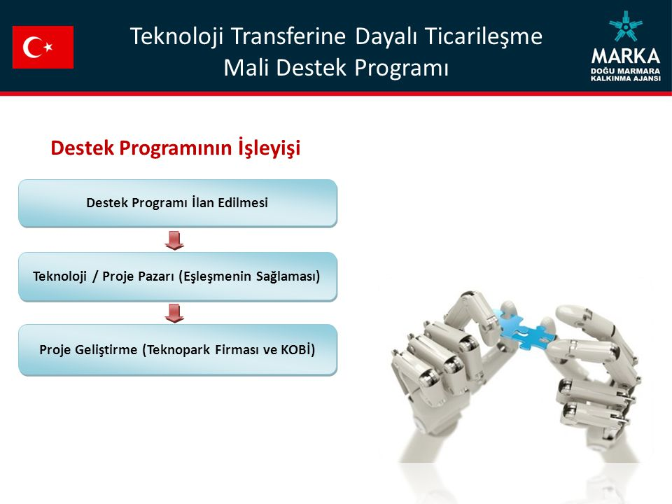 Destek Programı İlan Edilmesi Teknoloji / Proje Pazarı (Eşleşmenin Sağlaması) Proje Geliştirme (Teknopark Firması ve KOBİ) Destek Programının İşleyişi