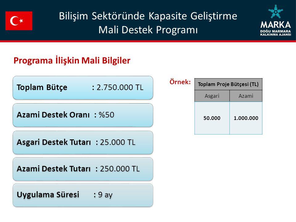 Toplam Bütçe : 2.750.000 TLAzami Destek Oranı : %50Asgari Destek Tutarı : 25.000 TLAzami Destek Tutarı : 250.000 TLUygulama Süresi : 9 ay Toplam Proje Bütçesi (TL) AsgariAzami 50.0001.000.000 Programa İlişkin Mali Bilgiler Örnek: Bilişim Sektöründe Kapasite Geliştirme Mali Destek Programı
