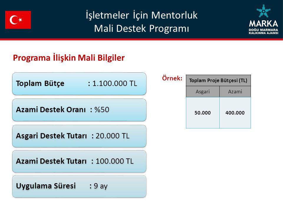 Toplam Bütçe : 1.100.000 TLAzami Destek Oranı : %50Asgari Destek Tutarı : 20.000 TLAzami Destek Tutarı : 100.000 TLUygulama Süresi : 9 ay Toplam Proje Bütçesi (TL) AsgariAzami 50.000400.000 Programa İlişkin Mali Bilgiler Örnek: İşletmeler İçin Mentorluk Mali Destek Programı