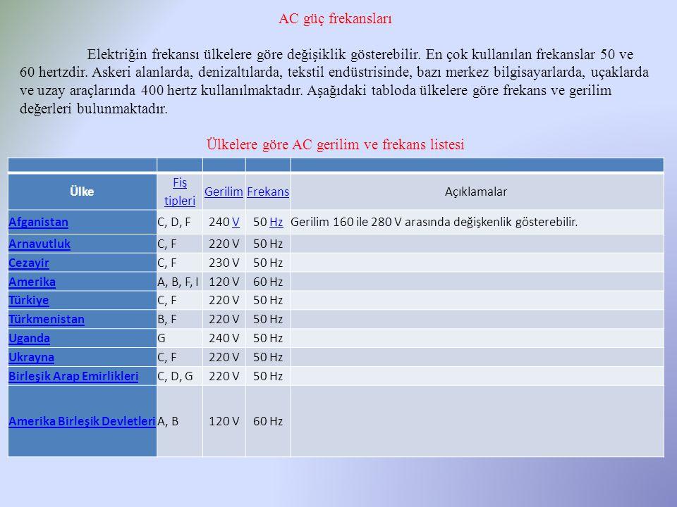 Ülke Fiş tipleri GerilimFrekansAçıklamalar AfganistanC, D, F240 VV50 HzHzGerilim 160 ile 280 V arasında değişkenlik gösterebilir. ArnavutlukC, F220 V5