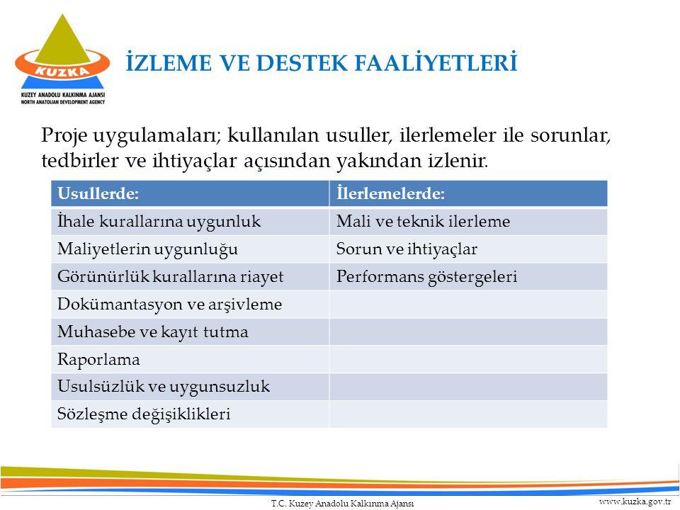 T.C. Kuzey Anadolu Kalkınma Ajansı www.kuzka.gov.tr İZLEME VE DESTEK FAALİYETLERİ Proje uygulamaları; kullanılan usuller, ilerlemeler ile sorunlar, te