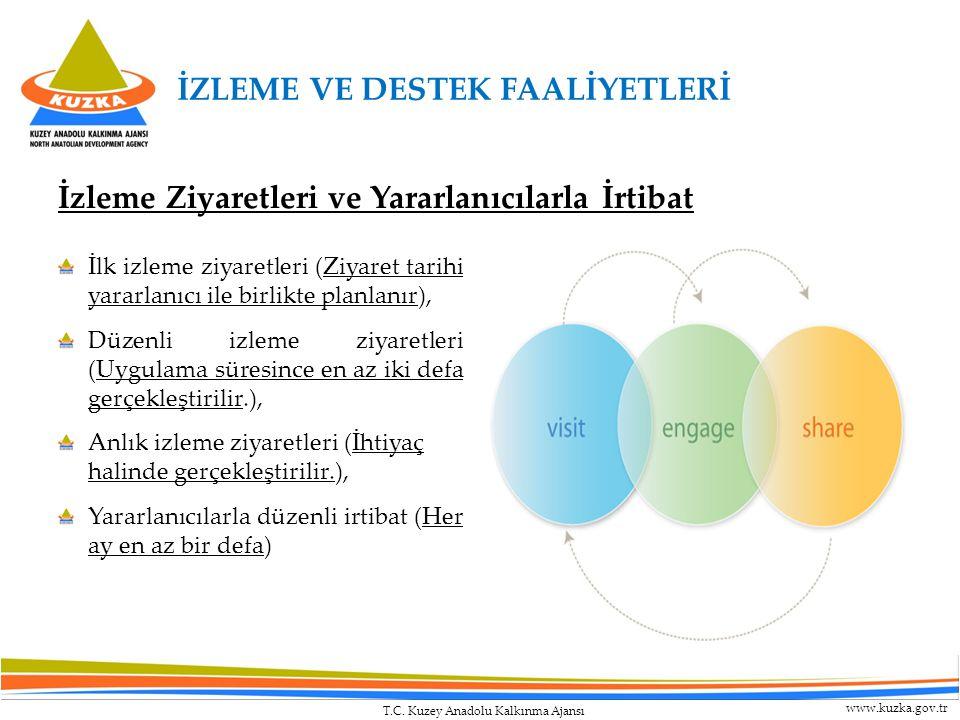 T.C. Kuzey Anadolu Kalkınma Ajansı www.kuzka.gov.tr İzleme Ziyaretleri ve Yararlanıcılarla İrtibat İlk izleme ziyaretleri (Ziyaret tarihi yararlanıcı