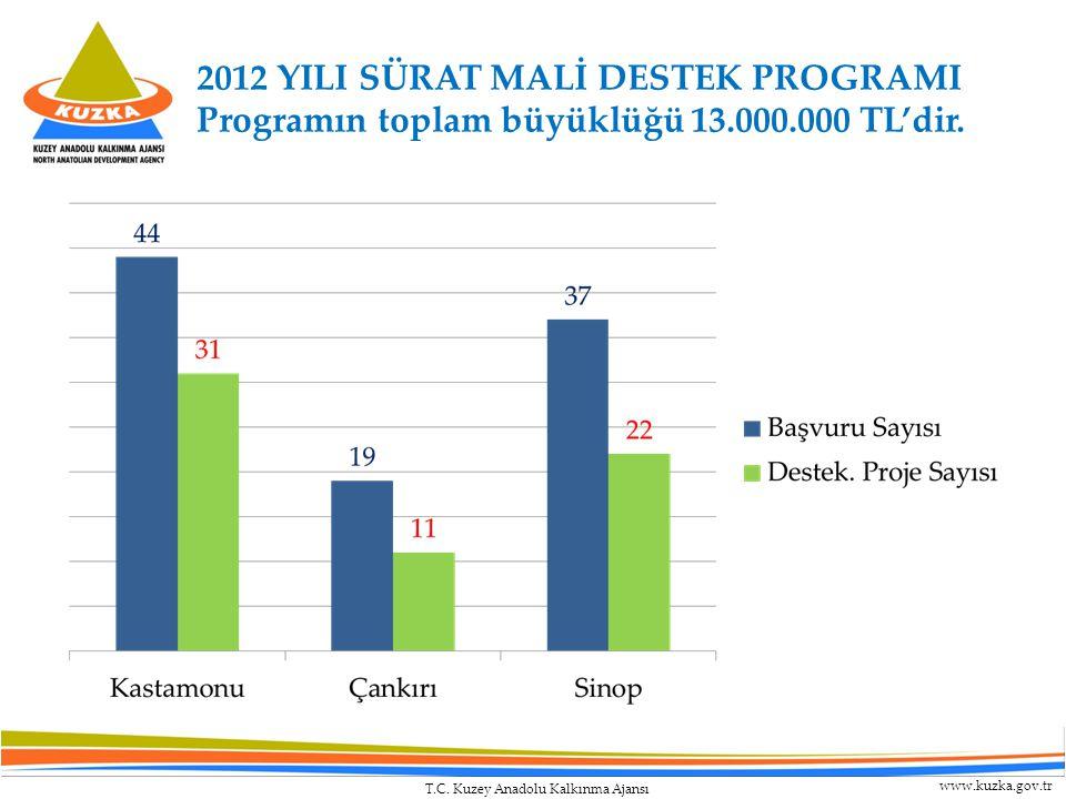 T.C. Kuzey Anadolu Kalkınma Ajansı www.kuzka.gov.tr 2012 YILI SÜRAT MALİ DESTEK PROGRAMI Programın toplam büyüklüğü 13.000.000 TL'dir.