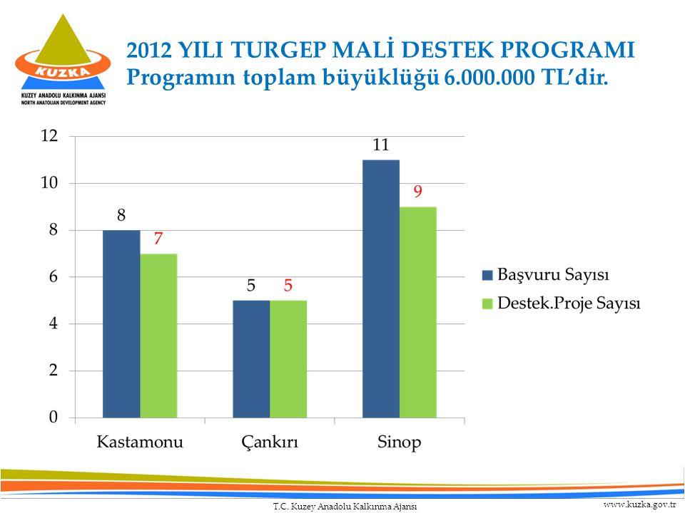 T.C. Kuzey Anadolu Kalkınma Ajansı www.kuzka.gov.tr 2012 YILI TURGEP MALİ DESTEK PROGRAMI Programın toplam büyüklüğü 6.000.000 TL'dir.