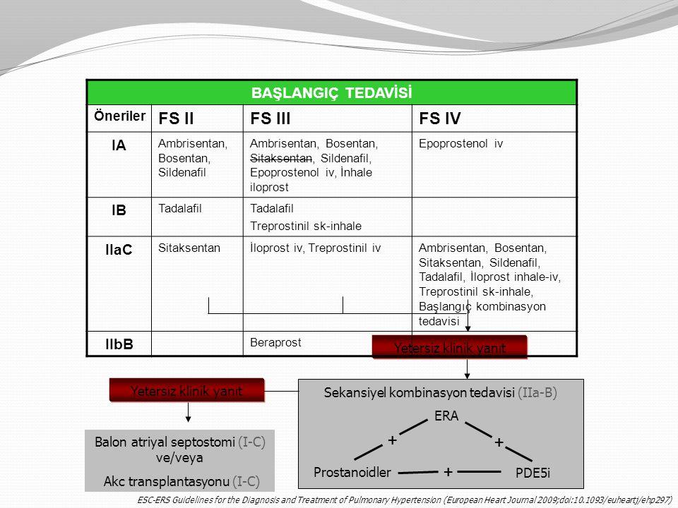 Yetersiz klinik yanıt Sekansiyel kombinasyon tedavisi (IIa-B) ERA Prostanoidler PDE5i + + + Yetersiz klinik yanıt Balon atriyal septostomi (I-C) ve/ve