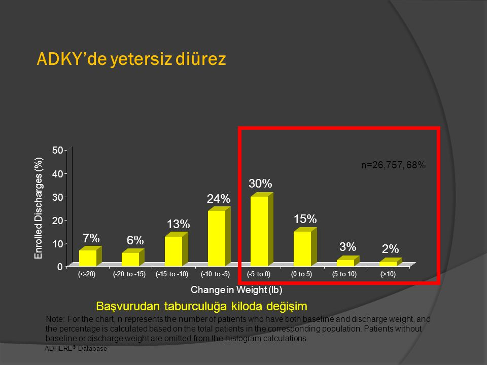 ADKY'de yetersiz diürez Note: For the chart, n represents the number of patients who have both baseline and discharge weight, and the percentage is calculated based on the total patients in the corresponding population.