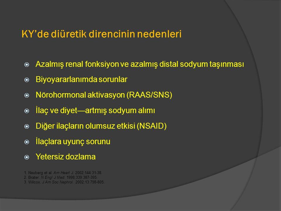 KY'de diüretik direncinin nedenleri  Azalmış renal fonksiyon ve azalmış distal sodyum taşınması  Biyoyararlanımda sorunlar  Nörohormonal aktivasyon (RAAS/SNS)  İlaç ve diyet—artmış sodyum alımı  Diğer ilaçların olumsuz etkisi (NSAID)  İlaçlara uyunç sorunu  Yetersiz dozlama 1.