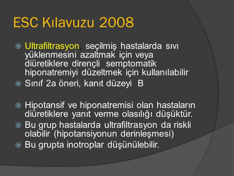 ESC Kılavuzu 2008  Ultrafiltrasyon, seçilmiş hastalarda sıvı yüklenmesini azaltmak için veya diüretiklere dirençli semptomatik hiponatremiyi düzeltmek için kullanılabilir  Sınıf 2a öneri, kanıt düzeyi B  Hipotansif ve hiponatremisi olan hastaların diüretiklere yanıt verme olasılığı düşüktür.