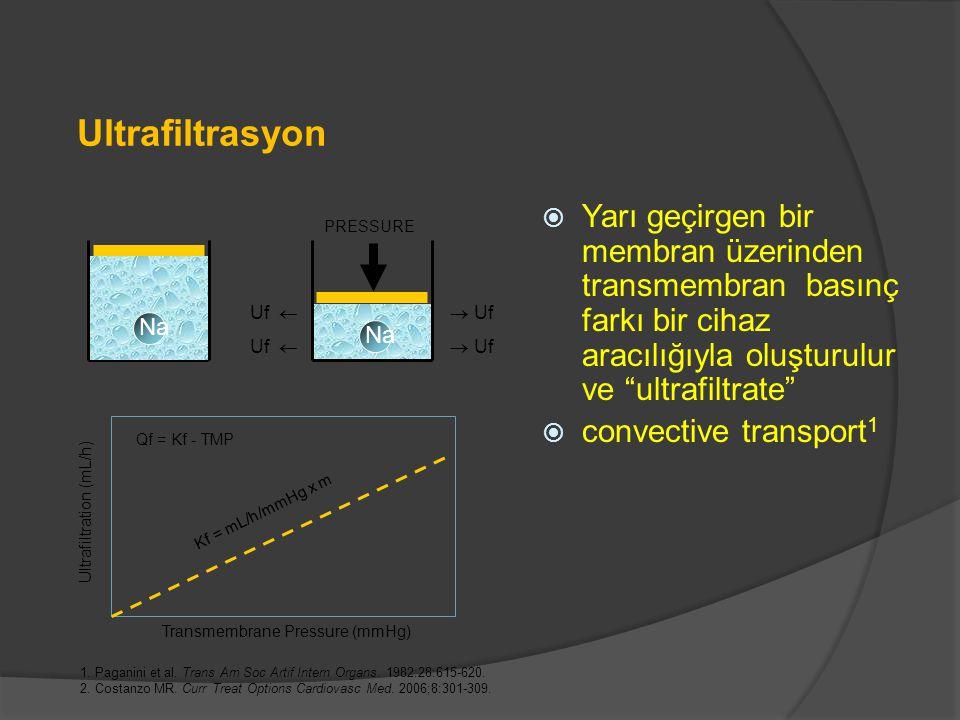 Ultrafiltrasyon  Yarı geçirgen bir membran üzerinden transmembran basınç farkı bir cihaz aracılığıyla oluşturulur ve ultrafiltrate  convective transport 1 PRESSURE Uf   Uf Transmembrane Pressure (mmHg)Ultrafiltration (mL/h) Kf = mL/h/mmHg x m Qf = Kf - TMP 1.