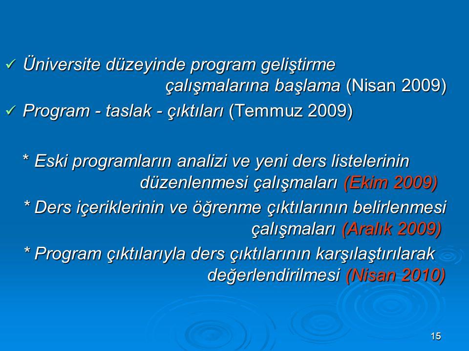 15 Üniversite düzeyinde program geliştirme çalışmalarına başlama (Nisan 2009) Üniversite düzeyinde program geliştirme çalışmalarına başlama (Nisan 2009) Program - taslak - çıktıları (Temmuz 2009) Program - taslak - çıktıları (Temmuz 2009) * Eski programların analizi ve yeni ders listelerinin düzenlenmesi çalışmaları (Ekim 2009) * Ders içeriklerinin ve öğrenme çıktılarının belirlenmesi çalışmaları (Aralık 2009) * Program çıktılarıyla ders çıktılarının karşılaştırılarak değerlendirilmesi (Nisan 2010)