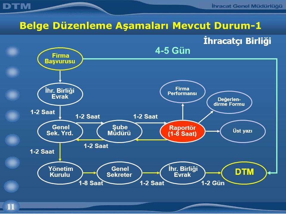 11 Belge Düzenleme Aşamaları Mevcut Durum-1 İhr. Birliği Evrak Genel Sek.