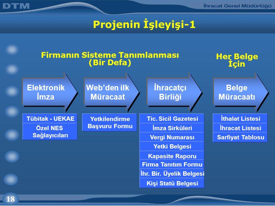 18 Projenin İşleyişi-1 Firmanın Sisteme Tanımlanması (Bir Defa) Her Belge İçin Tic.