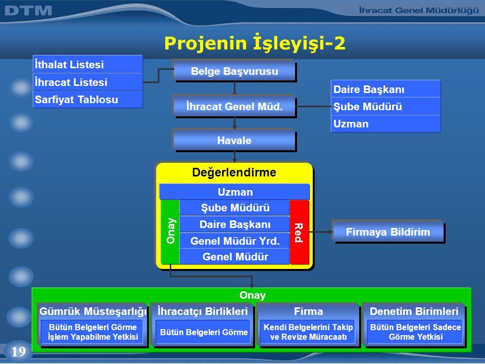 19 Projenin İşleyişi-2 Belge Başvurusu İthalat Listesi Sarfiyat Tablosu İhracat Listesi Onay İhracat Genel Müd.