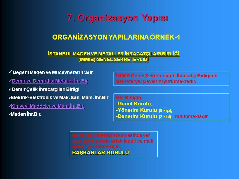7. Organizasyon Yapısı ORGANİZASYON YAPILARINA ÖRNEK-1 İSTANBUL MADEN VE METALLER İHRACATÇILARI BİRLİĞİ (İMMİB) GENEL SEKRETERLİĞİ Değerli Maden ve Mü