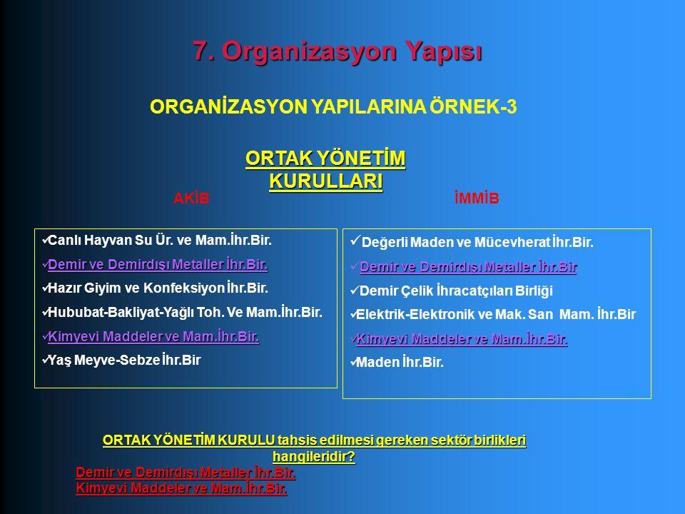 AKİB 7. Organizasyon Yapısı ORGANİZASYON YAPILARINA ÖRNEK-3 ORTAK YÖNETİM KURULLARI Canlı Hayvan Su Ür. ve Mam.İhr.Bir. Demir ve Demirdışı Metaller İh