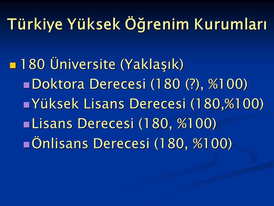 Türkiye Yüksek Öğrenim Kurumları 180 Üniversite (Yaklaşık) 180 Üniversite (Yaklaşık) Doktora Derecesi (180 (?), %100) Doktora Derecesi (180 (?), %100) Yüksek Lisans Derecesi (180,%100) Yüksek Lisans Derecesi (180,%100) Lisans Derecesi (180, %100) Lisans Derecesi (180, %100) Önlisans Derecesi (180, %100) Önlisans Derecesi (180, %100)