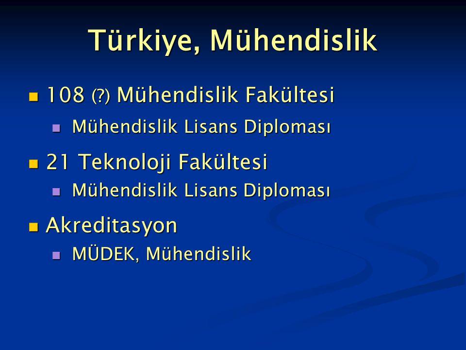 Türkiye, Mühendislik 108 (?) Mühendislik Fakültesi 108 (?) Mühendislik Fakültesi Mühendislik Lisans Diploması Mühendislik Lisans Diploması 21 Teknoloj