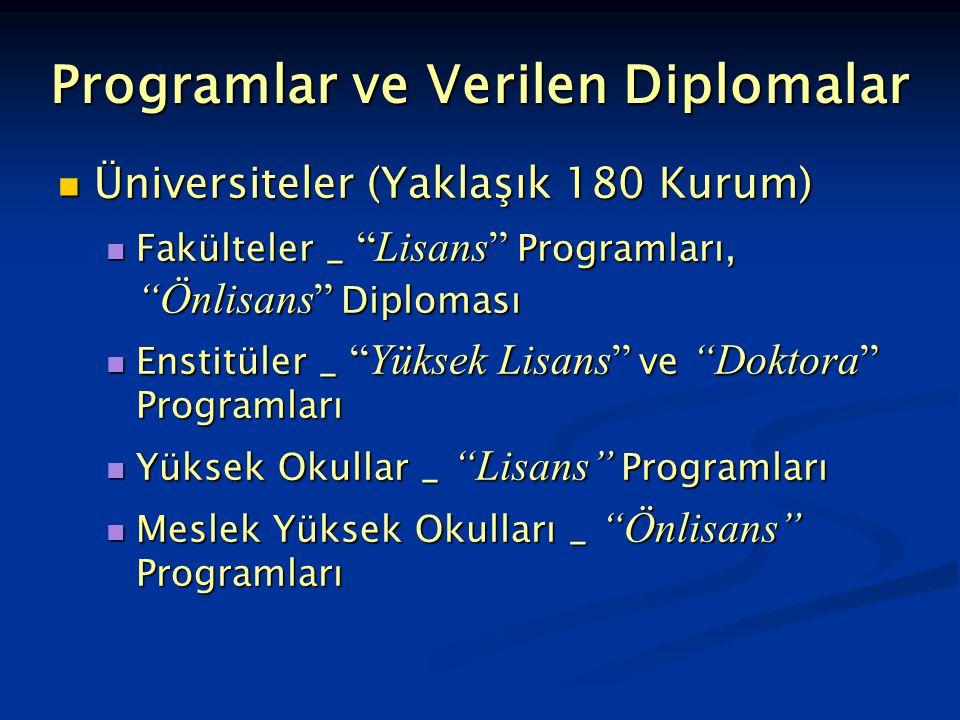 """Programlar ve Verilen Diplomalar Üniversiteler (Yaklaşık 180 Kurum) Üniversiteler (Yaklaşık 180 Kurum) Fakülteler _ """"Lisans"""" Programları, """"Önlisans"""" D"""