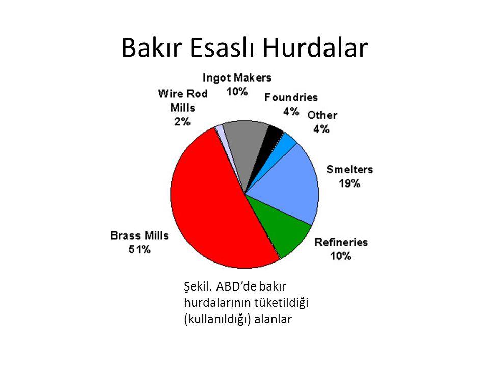 Bakır hurda kaynakları ve tasnifi Hurda pek çok kaynaktan farklı şekillerde oluşmaktadır.