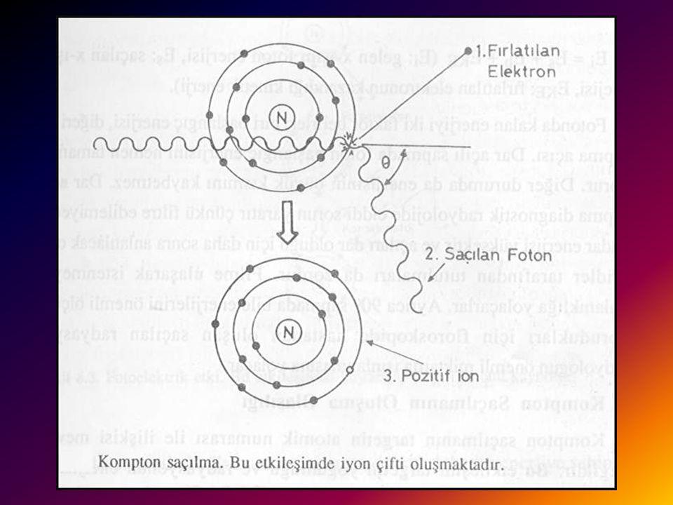 Kompton Saçılmanın Oluşma Olasılığı Kompton saçılmanın targetin atomik numarası ile ilişkisi mevcut değildir. Bu etkileşim targetin yoğunluğu ve radya