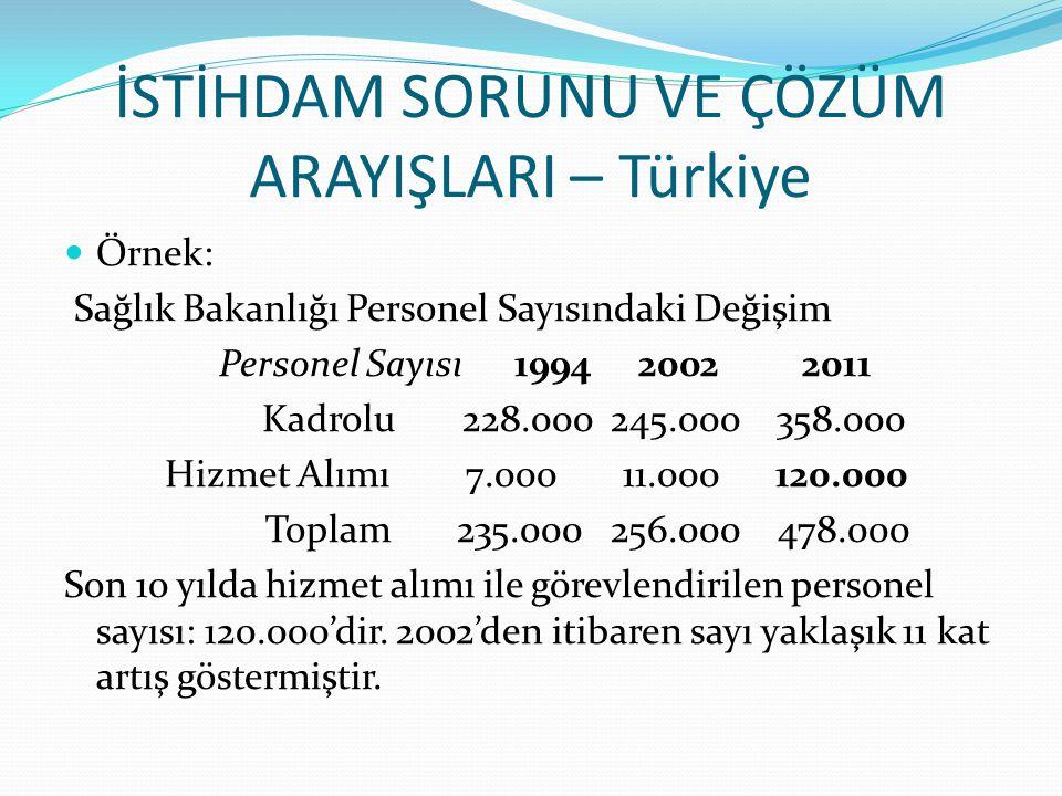 İSTİHDAM SORUNU VE ÇÖZÜM ARAYIŞLARI – Türkiye Örnek: Sağlık Bakanlığı Personel Sayısındaki Değişim Personel Sayısı 1994 2002 2011 Kadrolu 228.000 245.000 358.000 Hizmet Alımı 7.000 11.000 120.000 Toplam 235.000 256.000 478.000 Son 10 yılda hizmet alımı ile görevlendirilen personel sayısı: 120.000'dir.