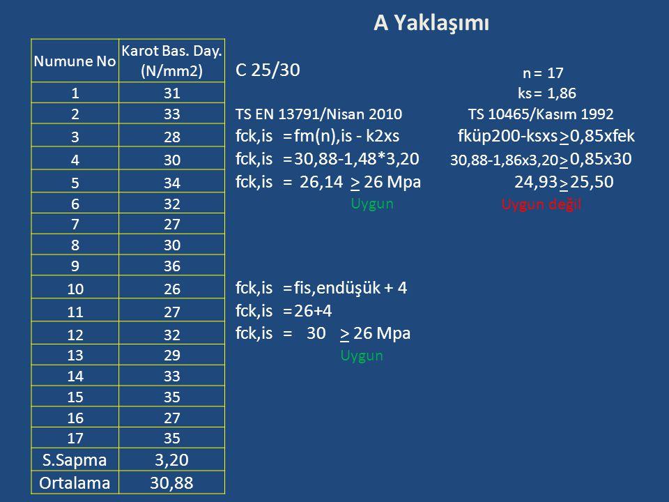 A Yaklaşımı Numune No Karot Bas. Day. (N/mm2) C 25/30 n=17 131ks=1,86 233TS EN 13791/Nisan 2010TS 10465/Kasım 1992 328 fck,is=fm(n),is - k2xsfküp200-k