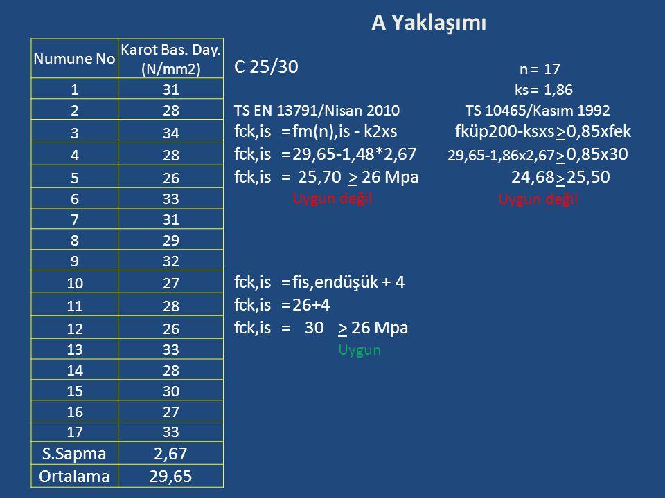 A Yaklaşımı Numune No Karot Bas. Day. (N/mm2) C 25/30 n=17 1 31 ks=1,86 2 28 TS EN 13791/Nisan 2010TS 10465/Kasım 1992 3 34 fck,is=fm(n),is - k2xsfküp