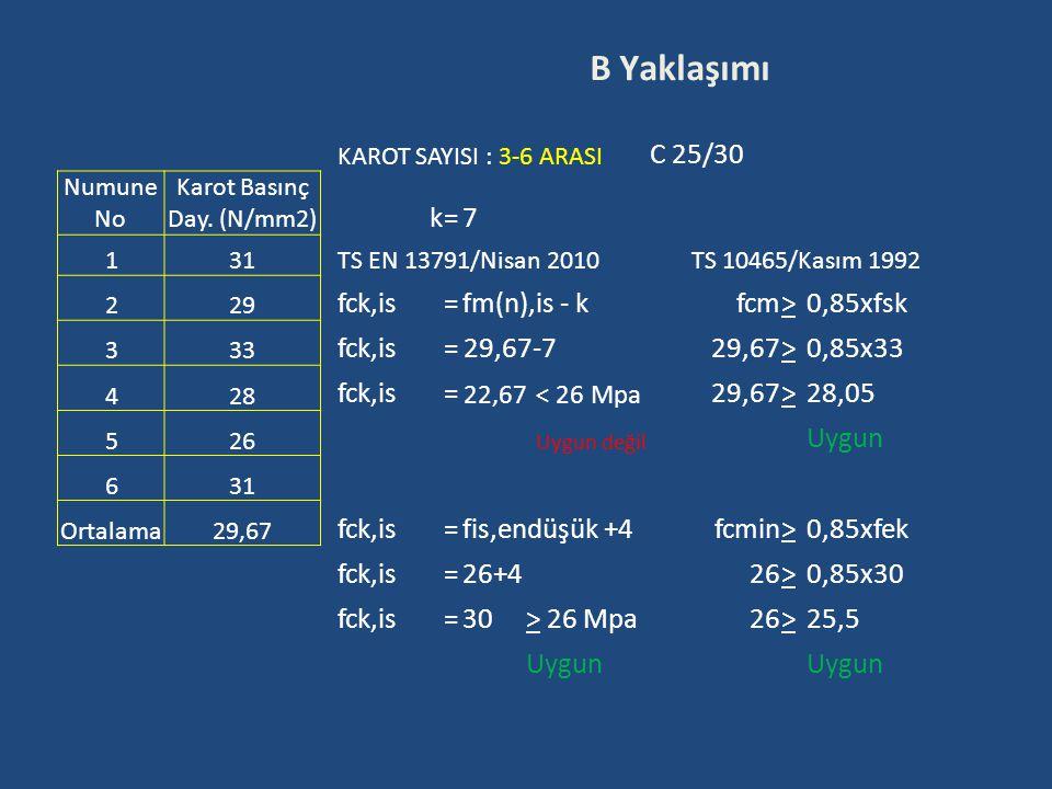 KAROT SAYISI : 3-6 ARASI C 25/30 Numune No Karot Basınç Day. (N/mm2) k=7 131 TS EN 13791/Nisan 2010TS 10465/Kasım 1992 229 fck,is=fm(n),is - kfcm>0,85