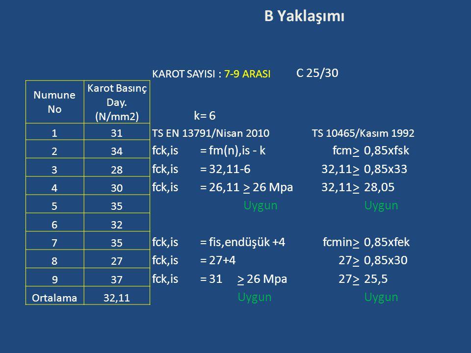 B Yaklaşımı KAROT SAYISI : 7-9 ARASI C 25/30 Numune No Karot Basınç Day. (N/mm2) k=6 1 31 TS EN 13791/Nisan 2010TS 10465/Kasım 1992 2 34 fck,is=fm(n),
