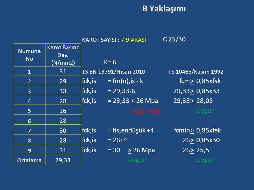 B Yaklaşımı KAROT SAYISI : 7-9 ARASI C 25/30 Numune No Karot Basınç Day. (N/mm2) K=6 1 31 TS EN 13791/Nisan 2010TS 10465/Kasım 1992 2 29 fck,is=fm(n),