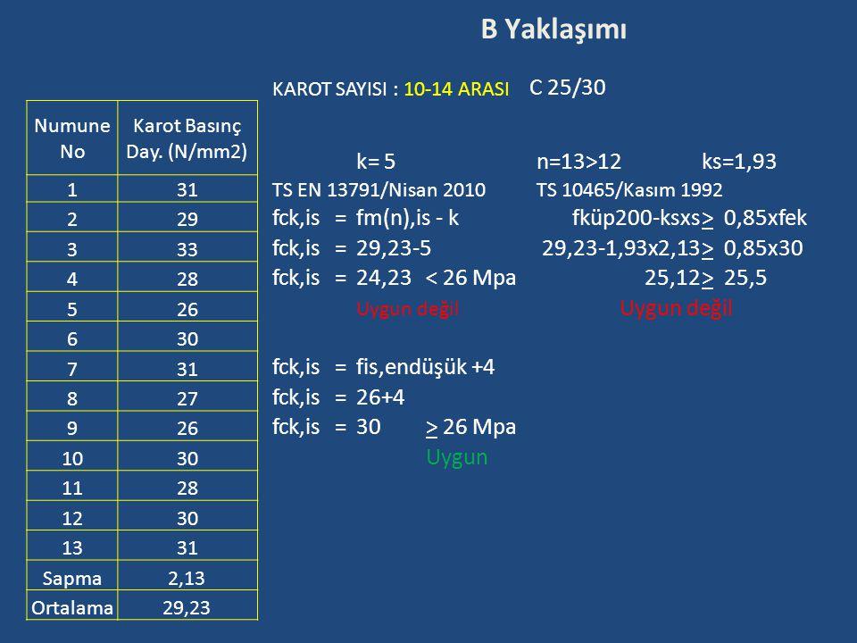 B Yaklaşımı KAROT SAYISI : 10-14 ARASI C 25/30 Numune No Karot Basınç Day. (N/mm2) k=5n=13>12ks=1,93 1 31 TS EN 13791/Nisan 2010TS 10465/Kasım 1992 2