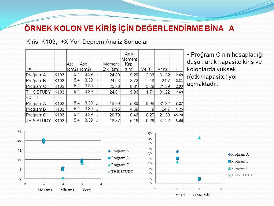 Kiriş K103, +X Yön Deprem Analiz Sonuçları +X I Ast (cm2) Asb (cm2) Moment Etki (t.m) Artık Moment Kap. (t.m)Ve (t)Vr (t) r Proğram AK103 5.43.39 I24.