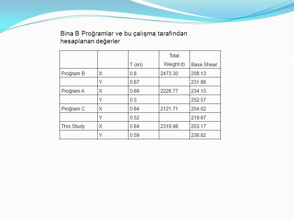 T (sn) Total Weight (t)Base Shear Proğram BX0.82473.30208.13 Y0.67 231.88 Proğram AX0.692226.77234.15 Y0.5 252.57 Proğram CX0.642121.71204.02 Y0.52 21