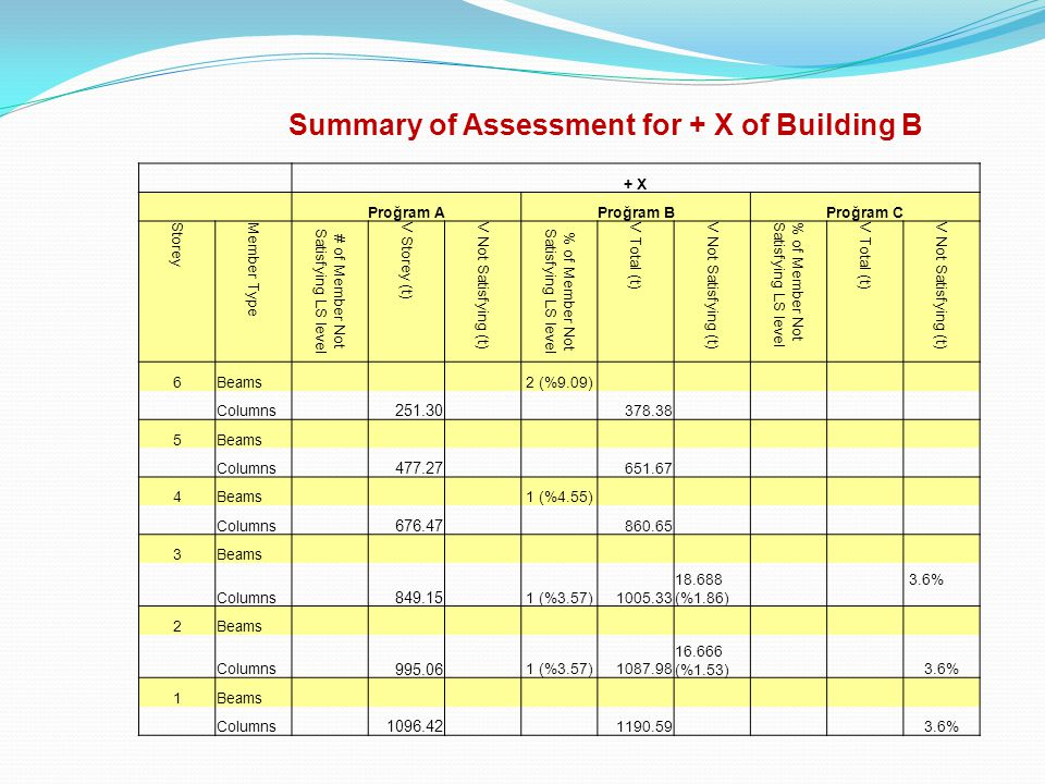 Summary of Assessment for + X of Building B + X Proğram AProğram BProğram C Storey Member Type # of Member Not Satisfying LS level V Storey (t) V Not