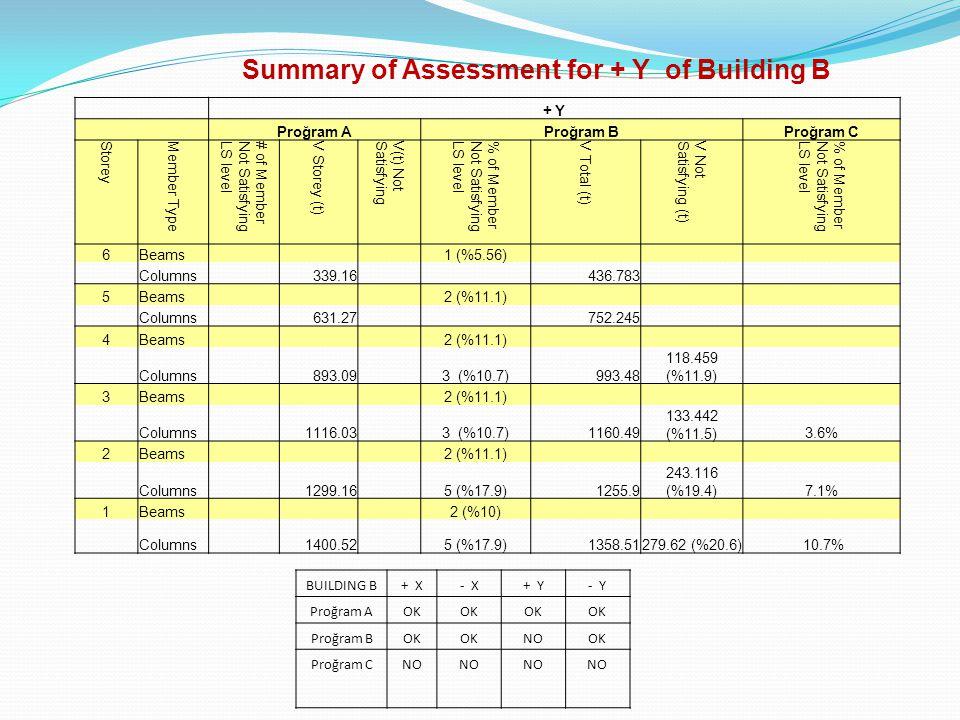 BUILDING B+ X- X+ Y- Y Proğram AOK Proğram BOK NOOK Proğram CNO Summary of Assessment for + Y of Building B + Y Proğram AProğram BProğram C Storey Mem