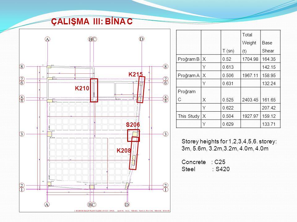 T (sn) Total Weight (t) Base Shear Proğram BX0.521704.98164.35 Y0.613 142.15 Proğram AX0.5061967.11158.95 Y0.631 132.24 Proğram CX0.5252403.45161.65 Y