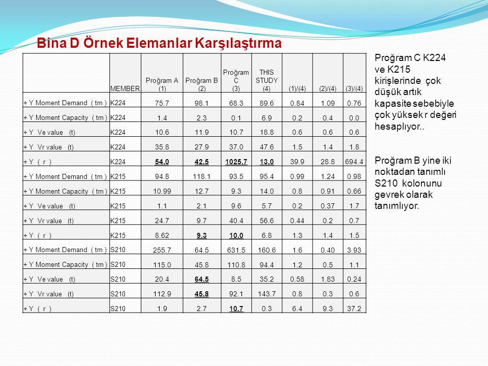 Proğram C K224 ve K215 kirişlerinde çok düşük artık kapasite sebebiyle çok yüksek r değeri hesaplıyor.. Proğram B yine iki noktadan tanımlı S210 kolon