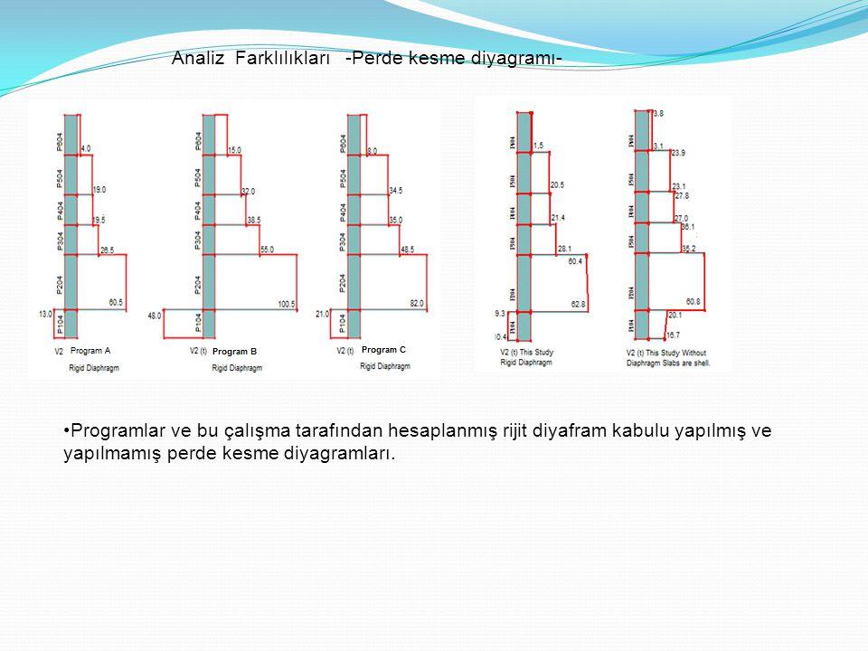 Programlar ve bu çalışma tarafından hesaplanmış rijit diyafram kabulu yapılmış ve yapılmamış perde kesme diyagramları. Analiz Farklılıkları -Perde kes