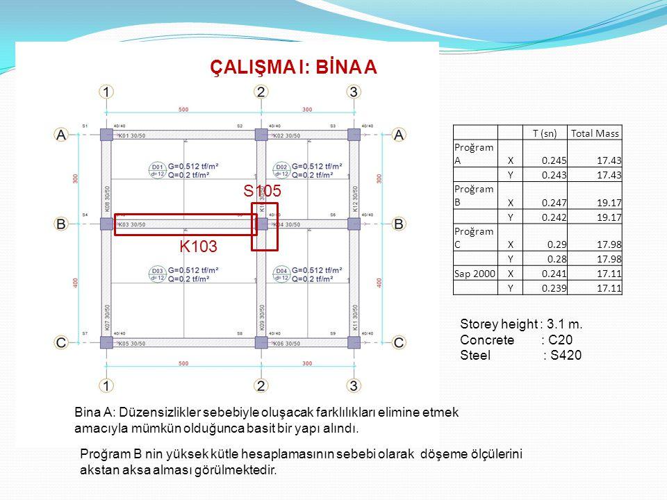 Summary of Assessment for + X of Building B + X Proğram AProğram BProğram C Storey Member Type # of Member Not Satisfying LS level V Storey (t) V Not Satisfying (t) % of Member Not Satisfying LS level V Total (t) V Not Satisfying (t) % of Member NotSatisfying LS level V Total (t) V Not Satisfying (t) 6Beams 2 (%9.09) Columns 251.30 378.38 5Beams Columns 477.27 651.67 4Beams 1 (%4.55) Columns 676.47 860.65 3Beams Columns 849.15 1 (%3.57)1005.33 18.688 (%1.86) 3.6% 2Beams Columns 995.06 1 (%3.57)1087.98 16.666 (%1.53) 3.6% 1Beams Columns 1096.42 1190.59 3.6%