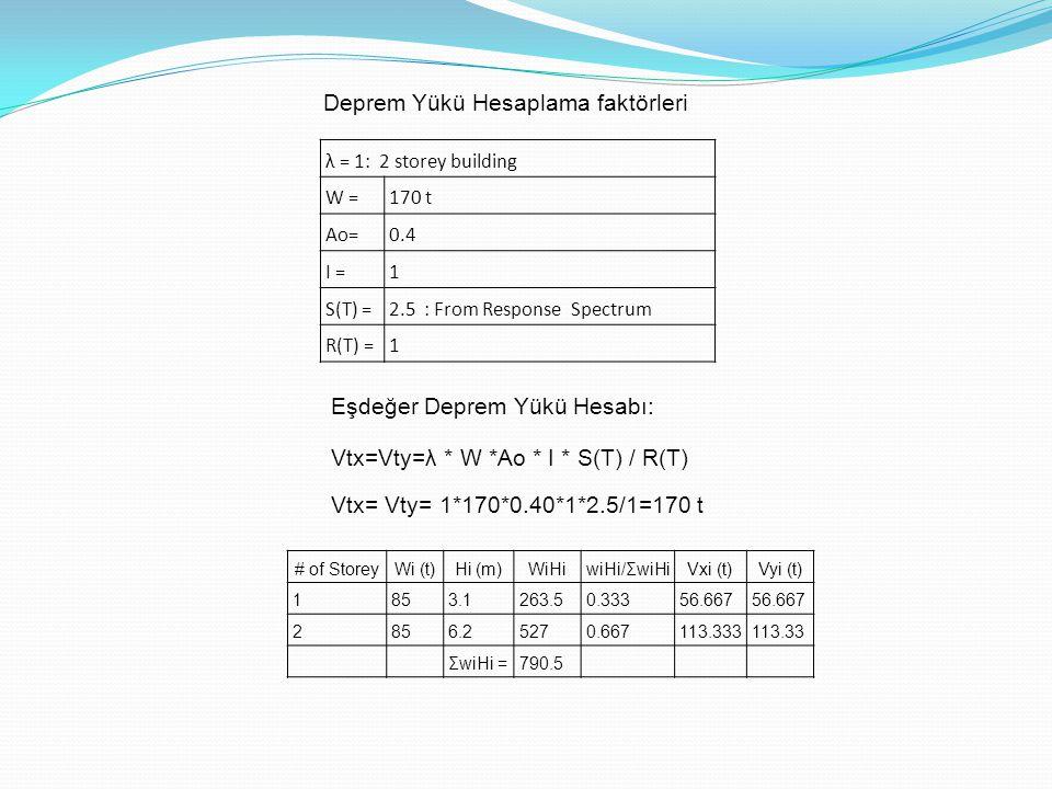 Her üç programda farklı moment etki değerleri hesaplıyor.