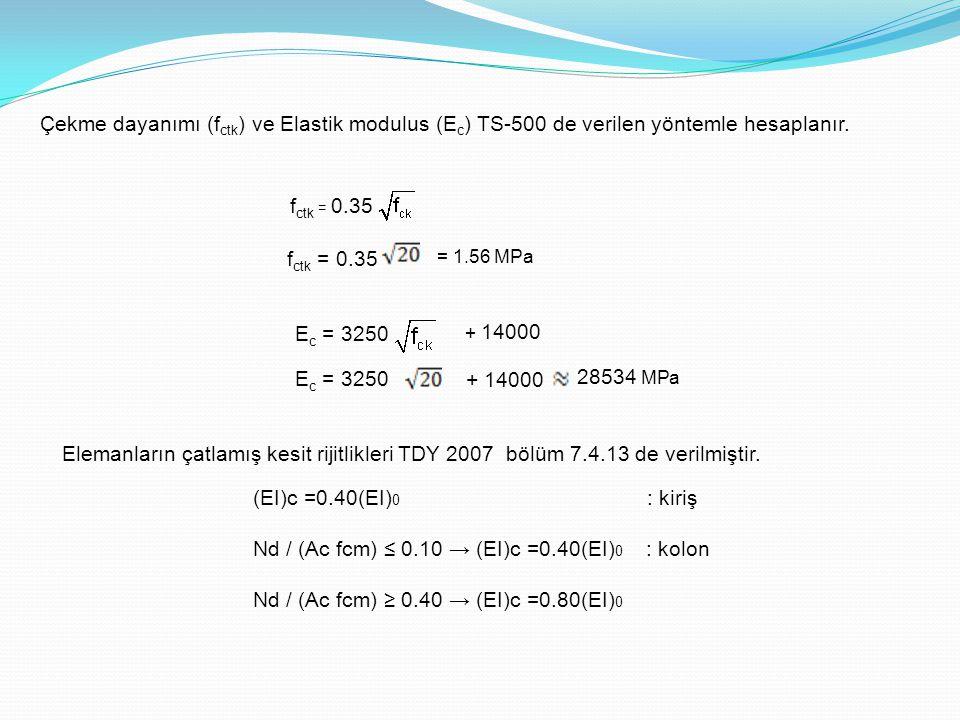 Çekme dayanımı (f ctk ) ve Elastik modulus (E c ) TS-500 de verilen yöntemle hesaplanır. f ctk = 0.35 = 1.56 MPa E c = 3250 + 14000 E c = 3250 + 14000