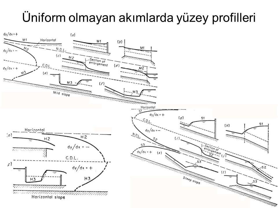 Üniform olmayan akımlarda yüzey profilleri
